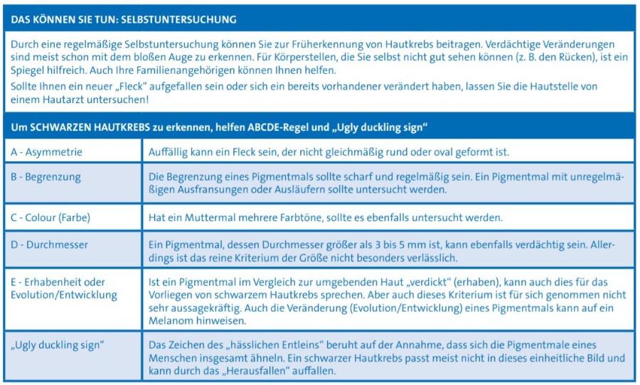 ABCD-Regel