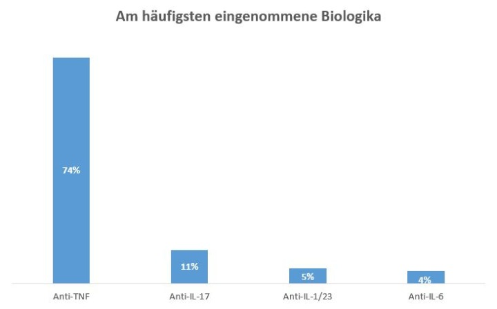 Am häufigsten eingenommene Biologika